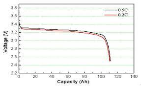 Lithium Discharge curve